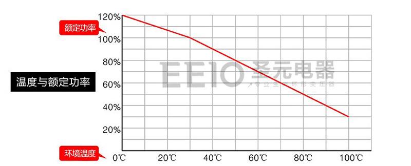 看下面这张变压器温度与额定功率的性能曲线